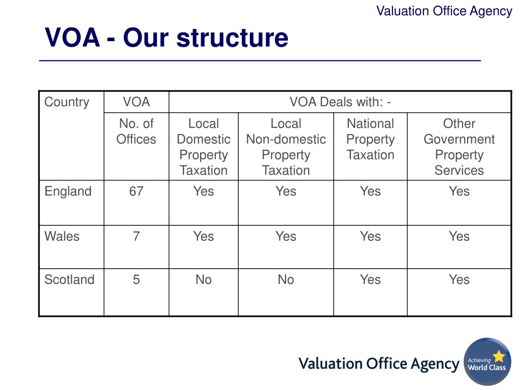 VOA - Our structure
