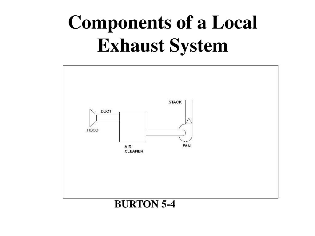 Components of a Local Exhaust System