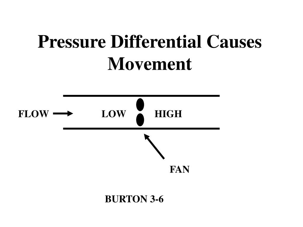 Pressure Differential Causes Movement