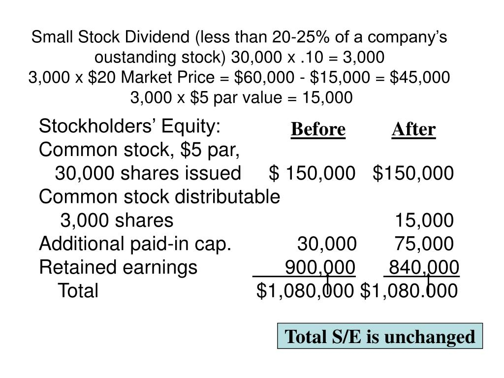 Small Stock Dividend (less than 20-25% of a company's oustanding stock) 30,000 x .10 = 3,000