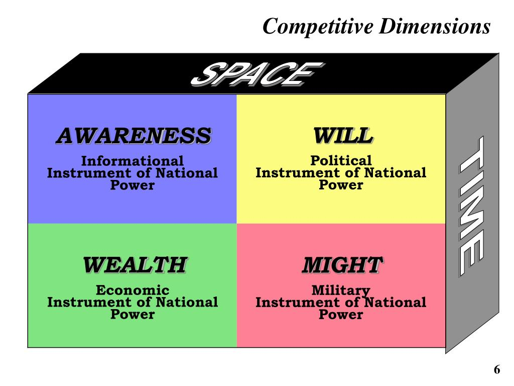 Competitive Dimensions