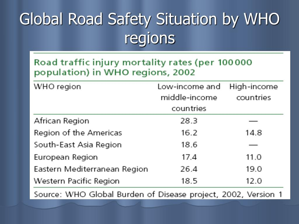 Global Road Safety Situation by WHO regions
