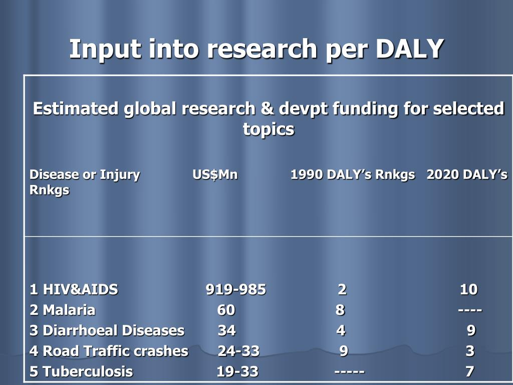 Input into research per DALY