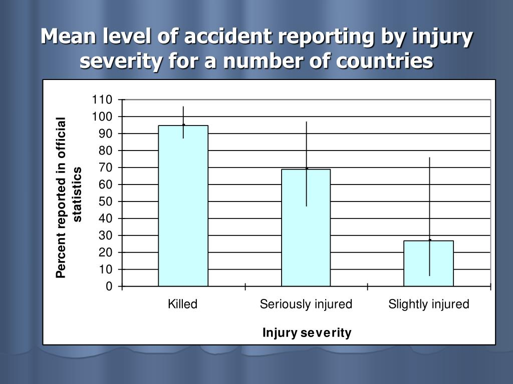 Mean level of accident reporting by injury severity for a number of countries