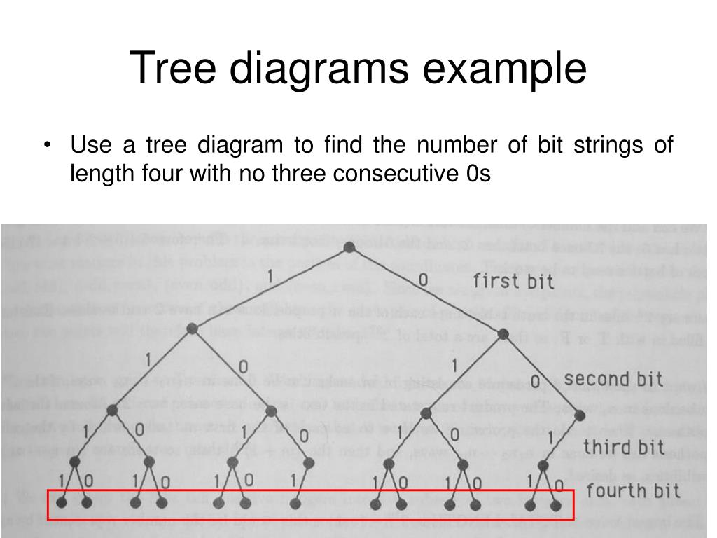 Tree diagrams example