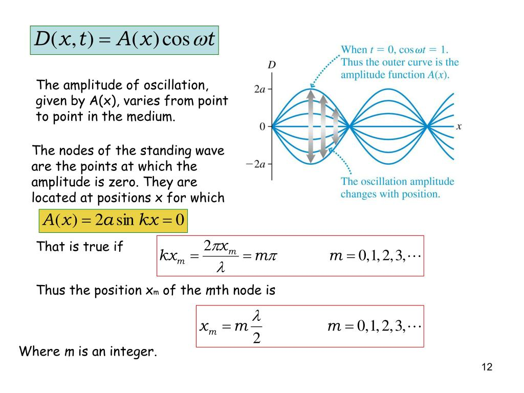 The amplitude of oscillation, given by A(x), varies from point to point in the medium.