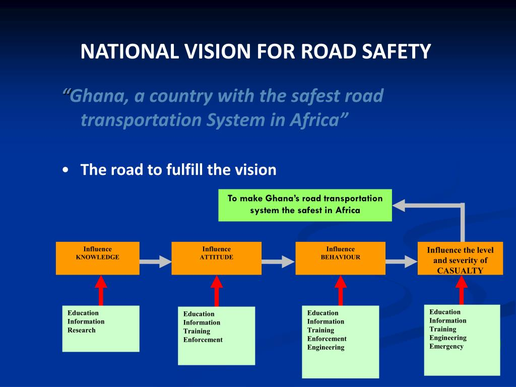 NATIONAL ROAD SAFETY COMMISSION