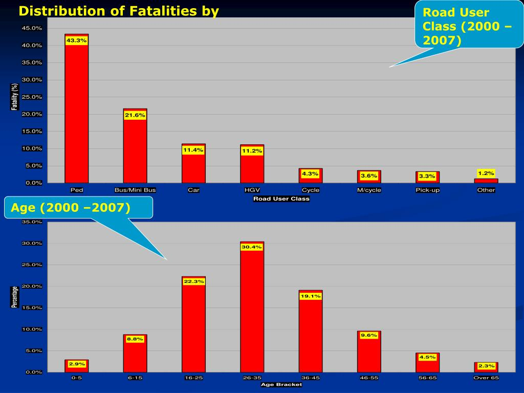 Distribution of Fatalities by