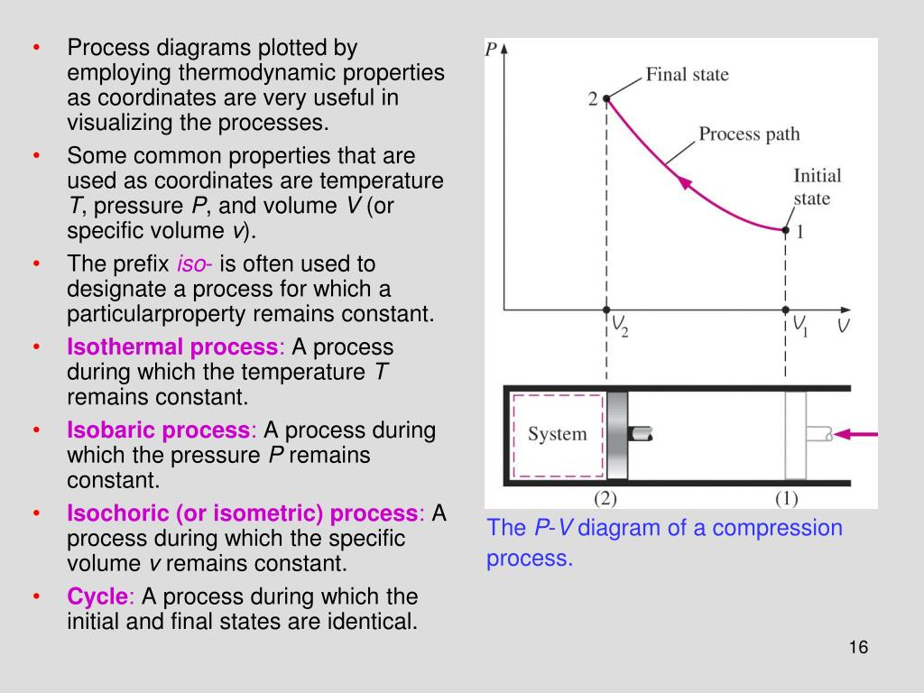 Process diagrams plotted by employing thermodynamic properties as coordinates are very useful in visualizing the processes.