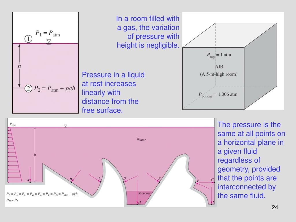 In a room filled with a gas, the variation of pressure with height is negligible.