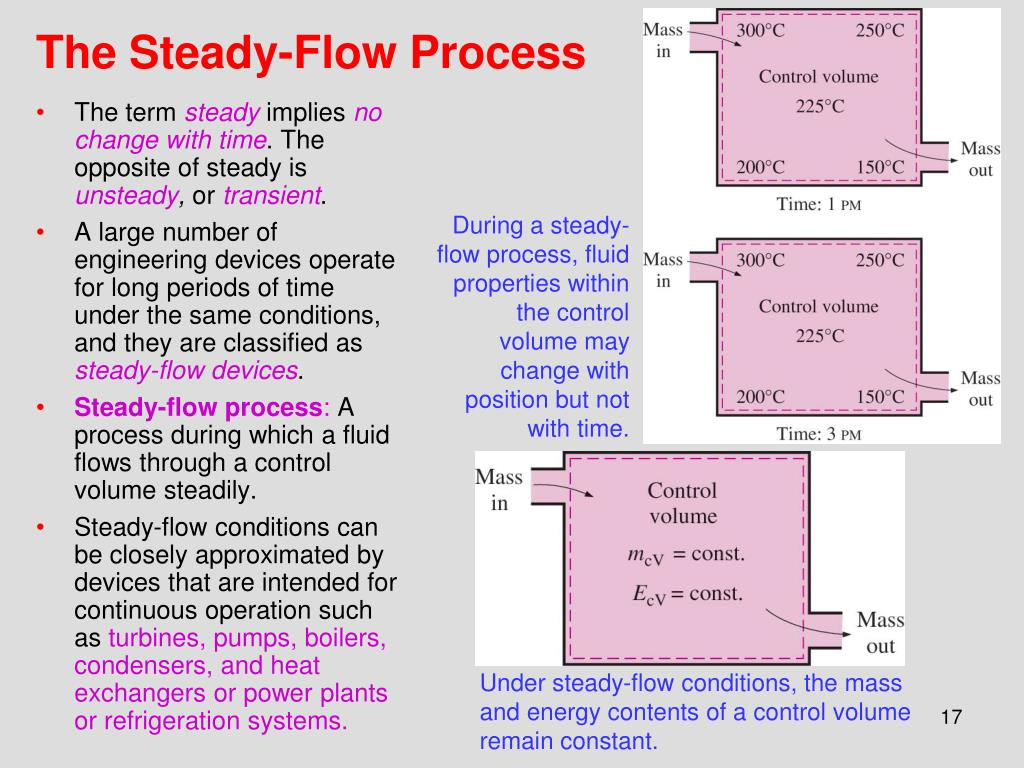 The Steady-Flow Process