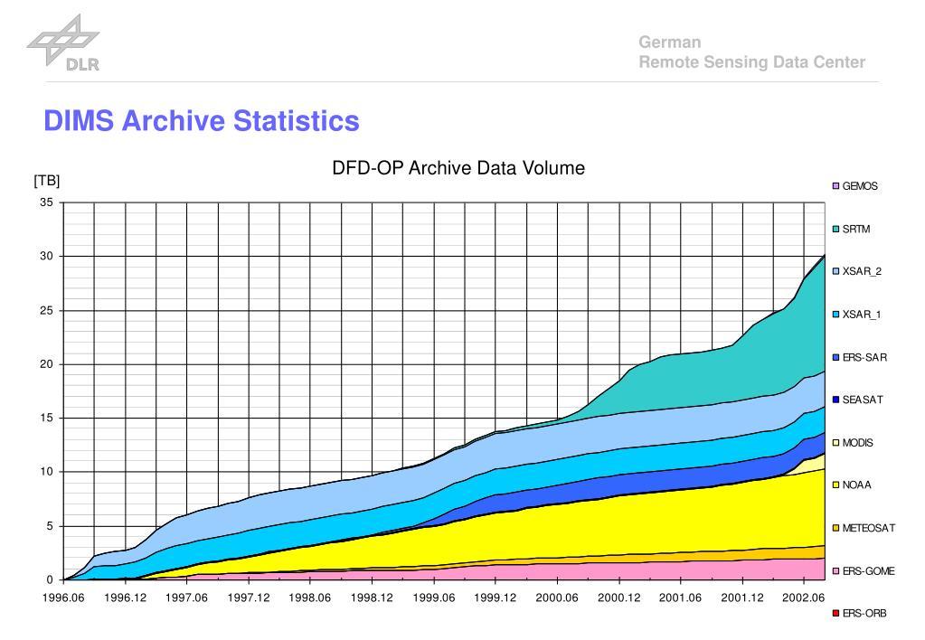 DIMS Archive Statistics