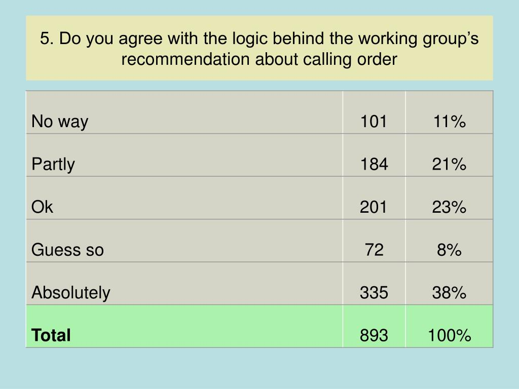 5. Do you agree with the logic behind the working group's recommendation about calling order
