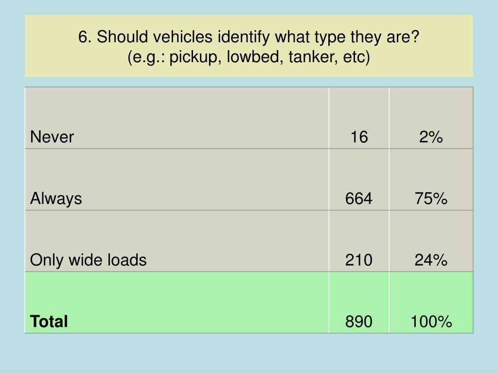 6. Should vehicles identify what type they are?