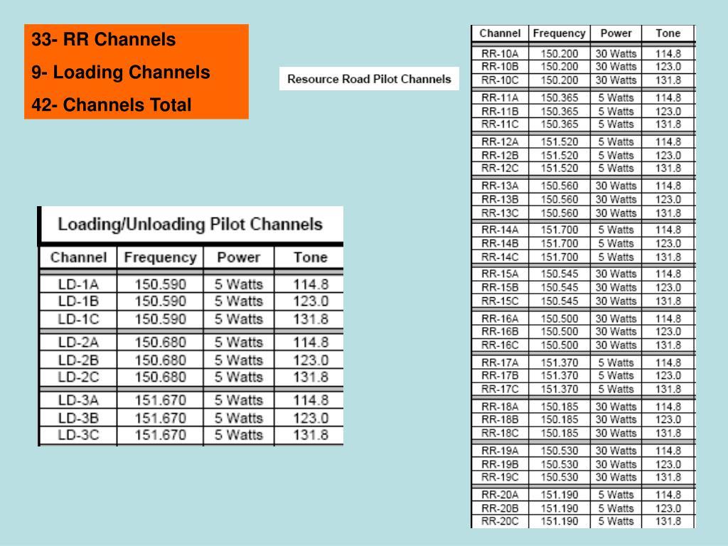 33- RR Channels