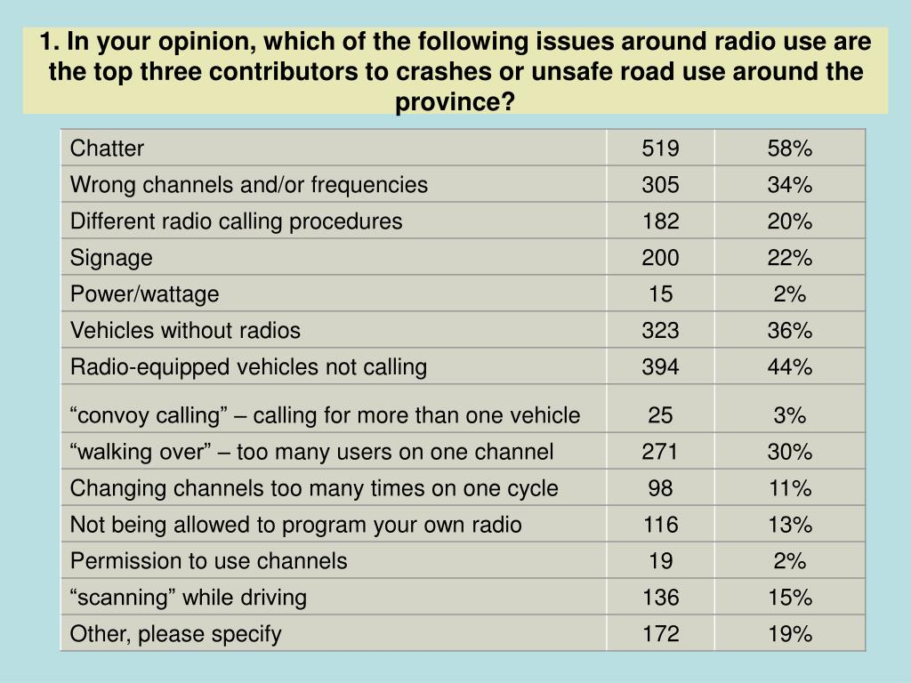 1. In your opinion, which of the following issues around radio use are the top three contributors to crashes or unsafe road use around the province?
