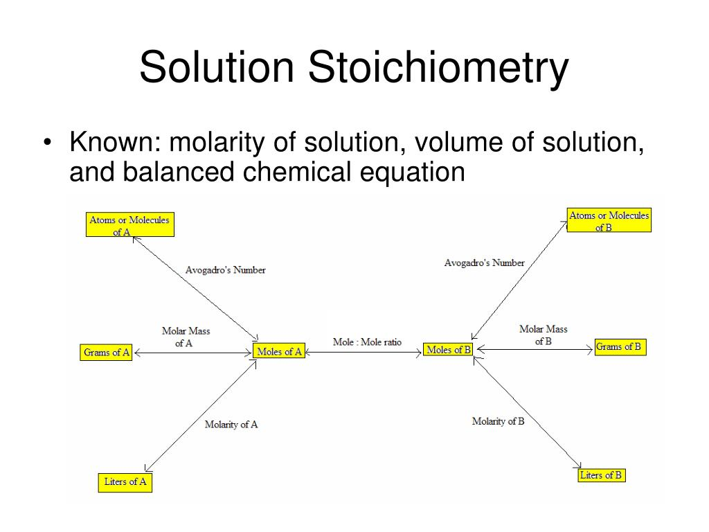 Solution Stoichiometry Known: Molarity Of Solution, Volume Of Solution, And  Balanced Chemical Equation