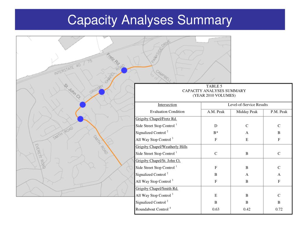 Capacity Analyses Summary