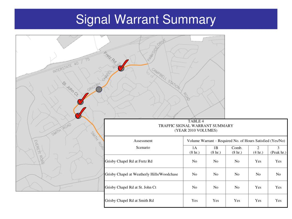 Signal Warrant Summary