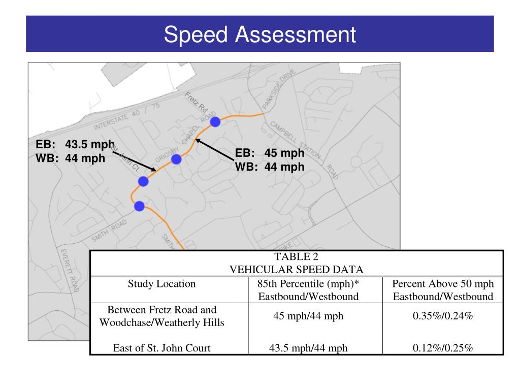 Speed Assessment