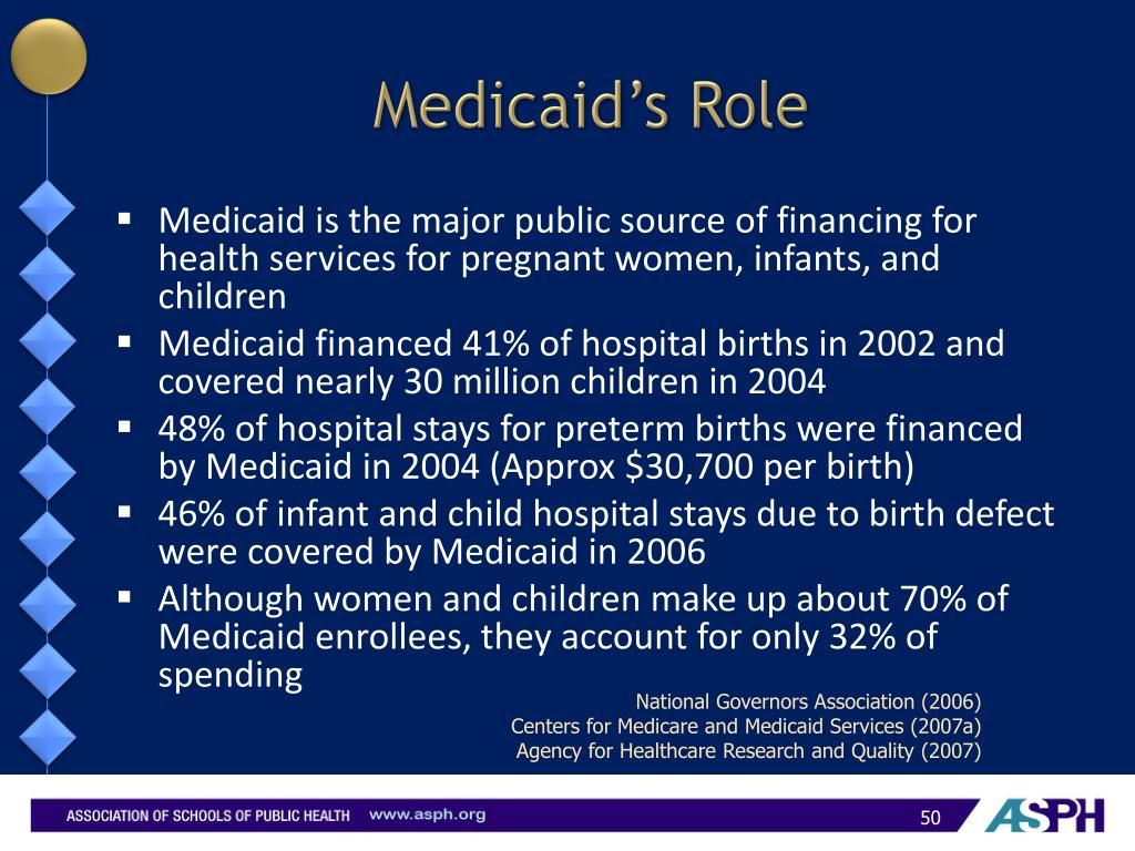 Medicaid's Role