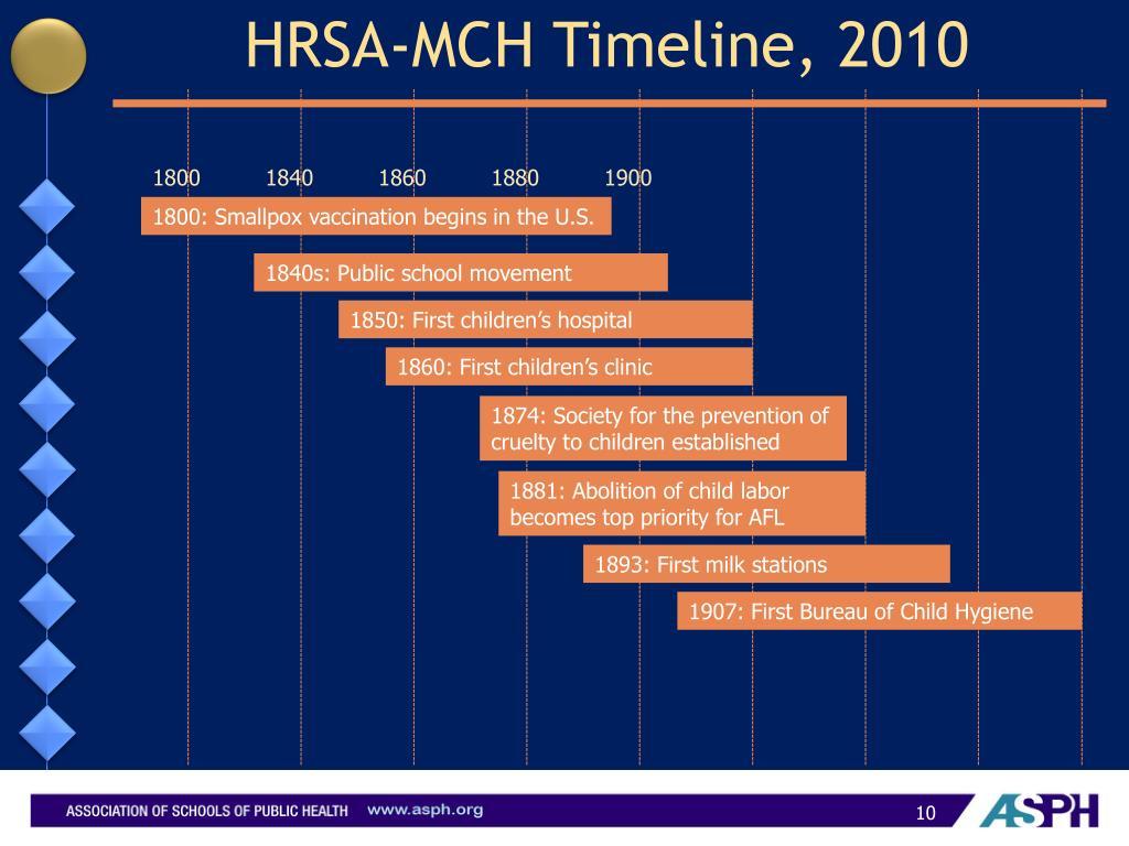 HRSA-MCH Timeline, 2010