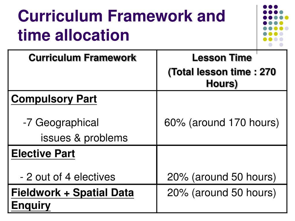 Curriculum Framework and time allocation