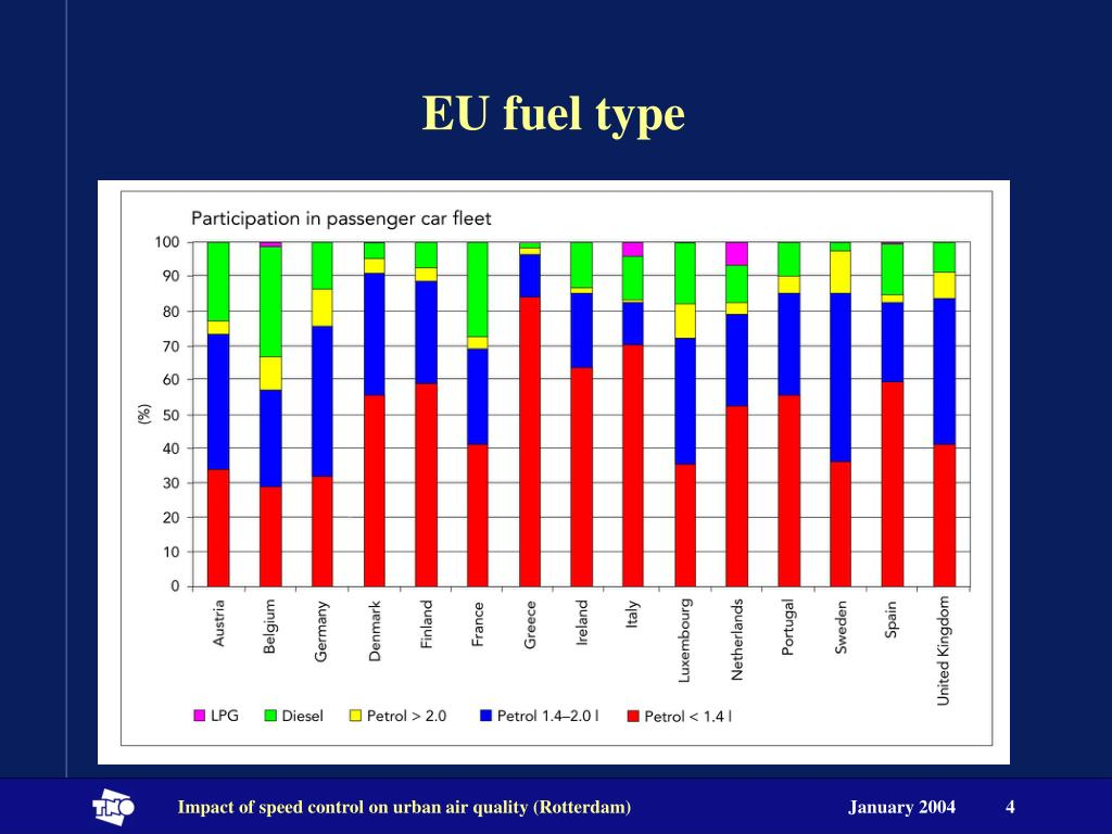EU fuel type