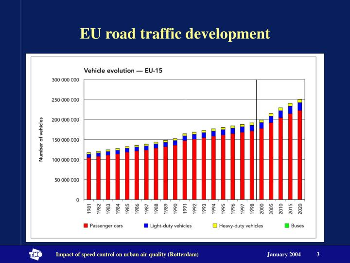 Eu road traffic development