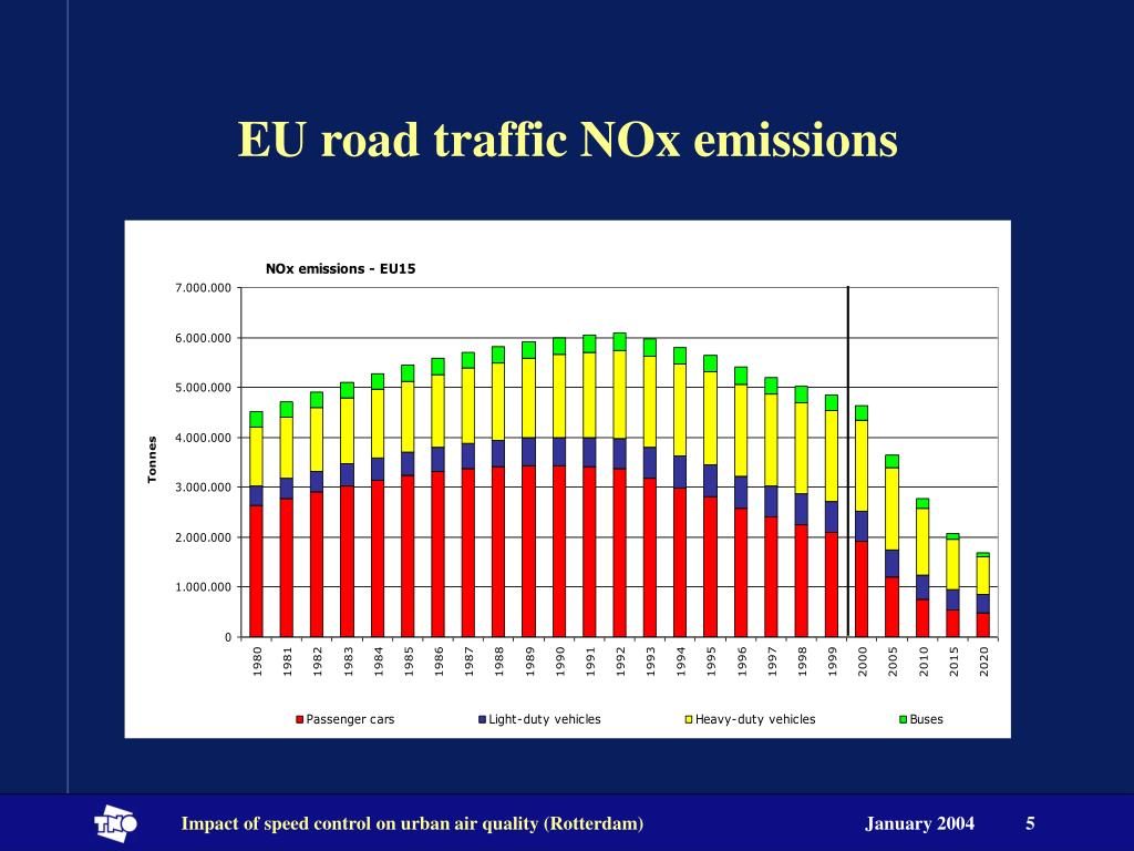 EU road traffic NOx emissions