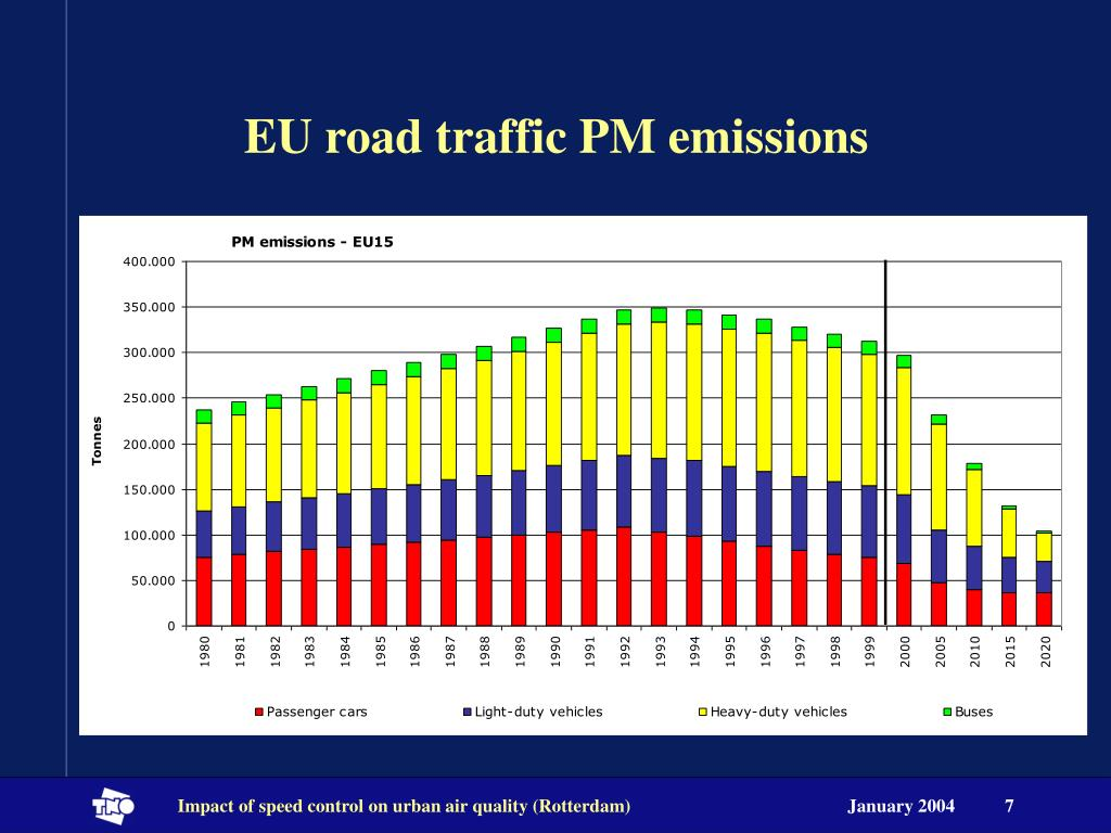EU road traffic PM emissions