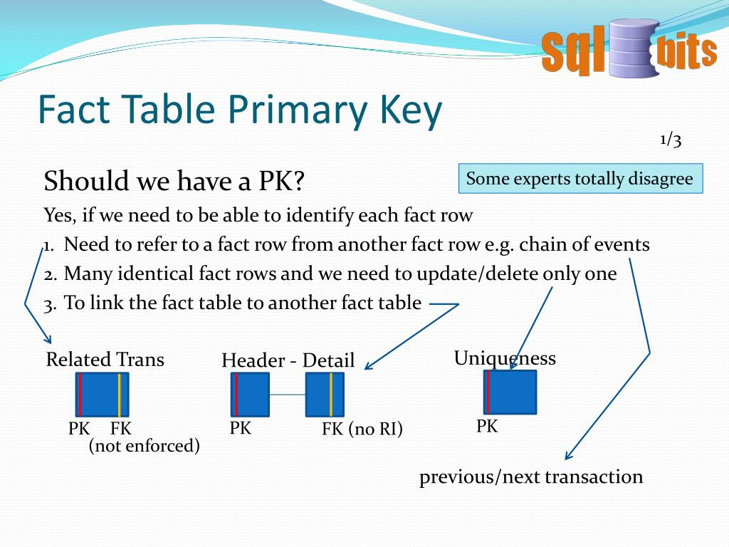 Fact Table Primary Key