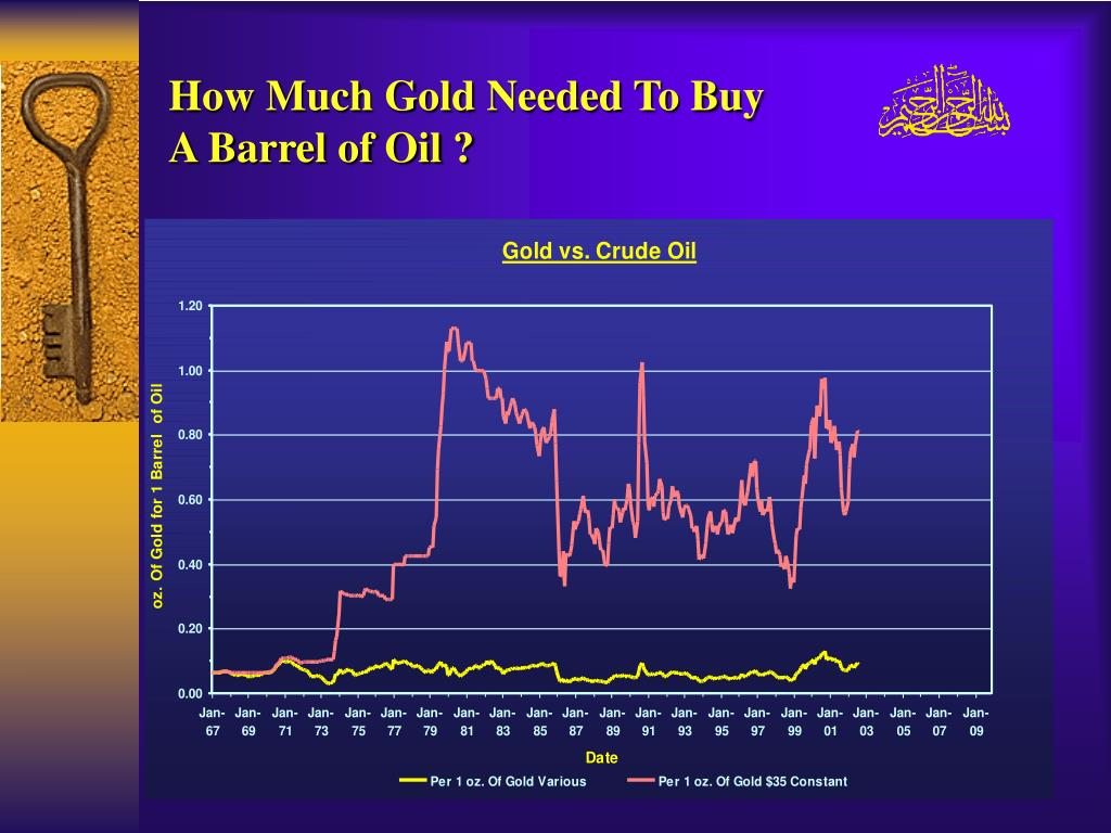 How Much Gold Needed To Buy