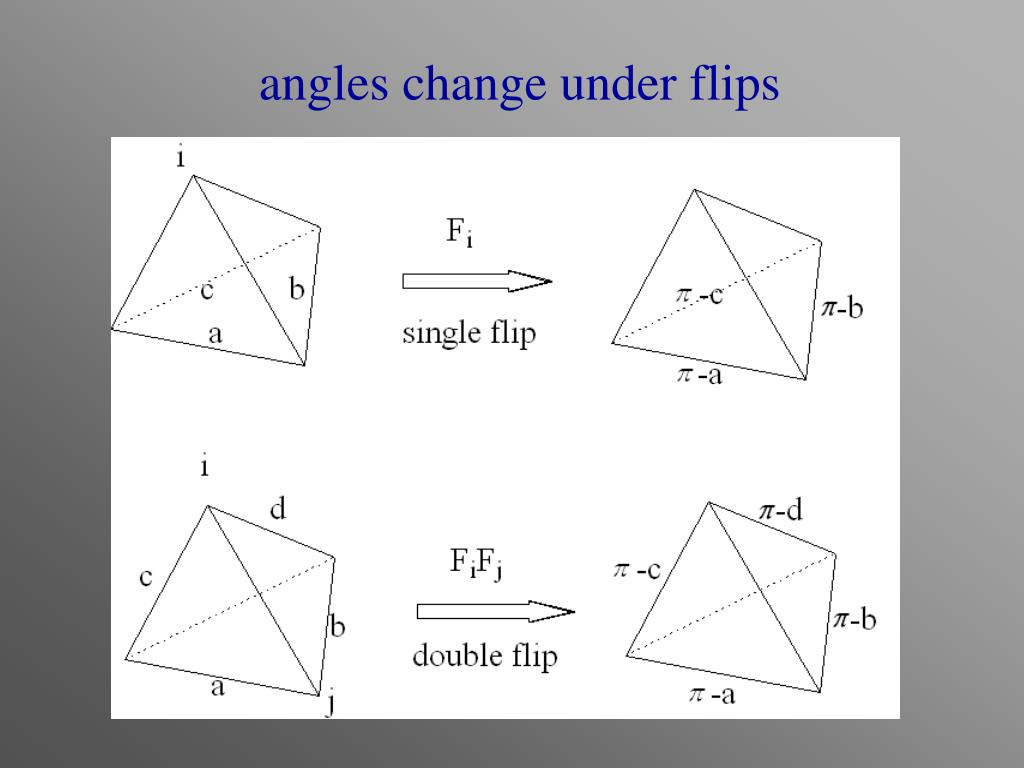 angles change under flips