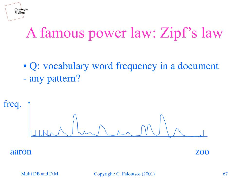A famous power law: Zipf's law