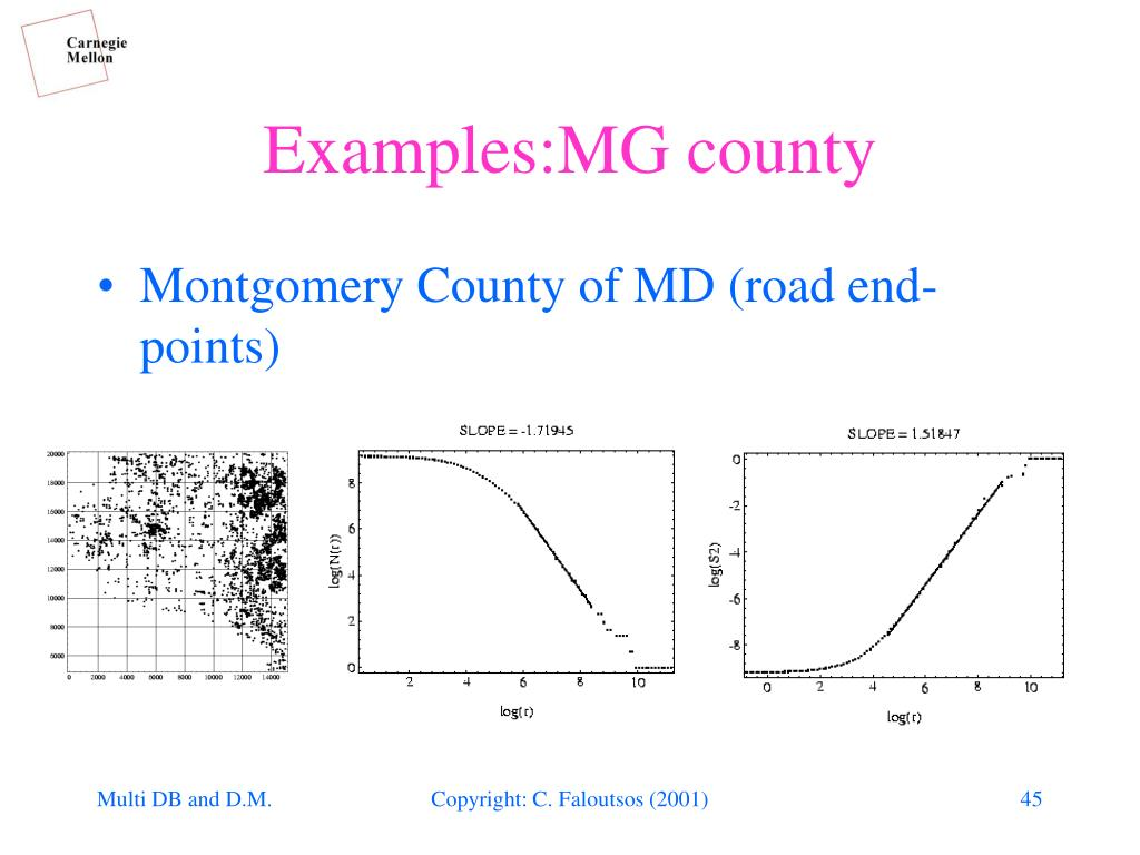 Examples:MG county