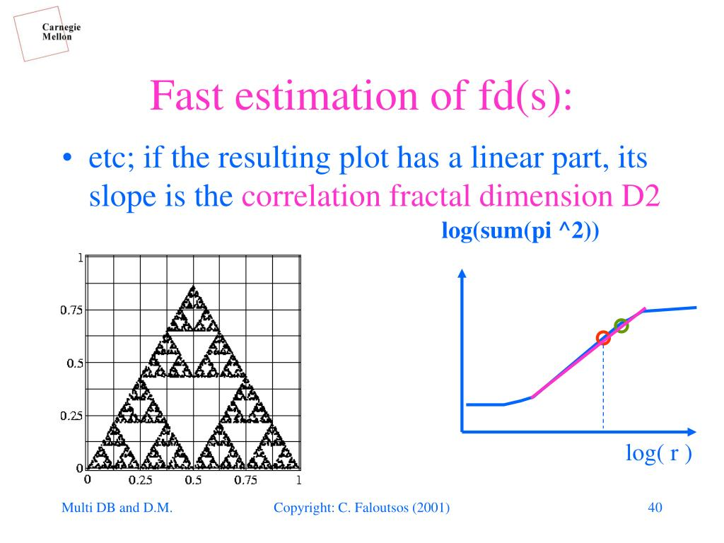 Fast estimation of fd(s):
