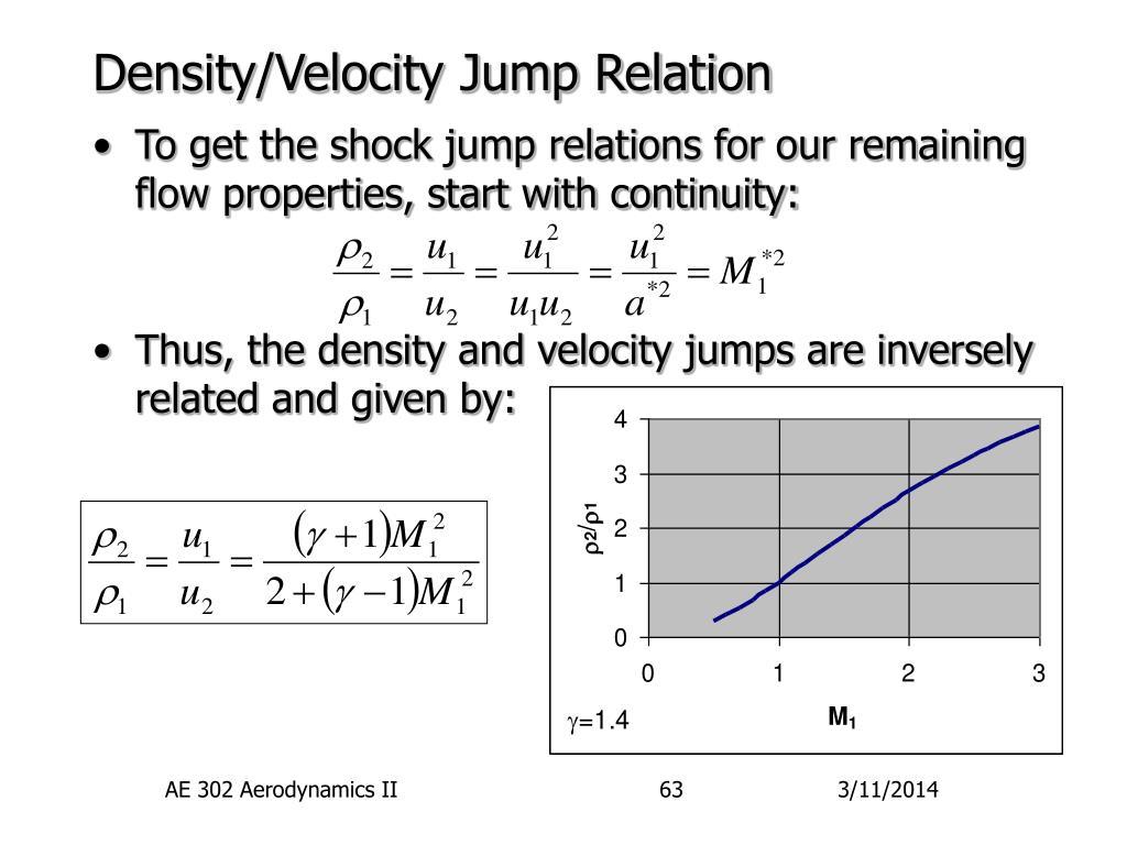Density/Velocity Jump Relation