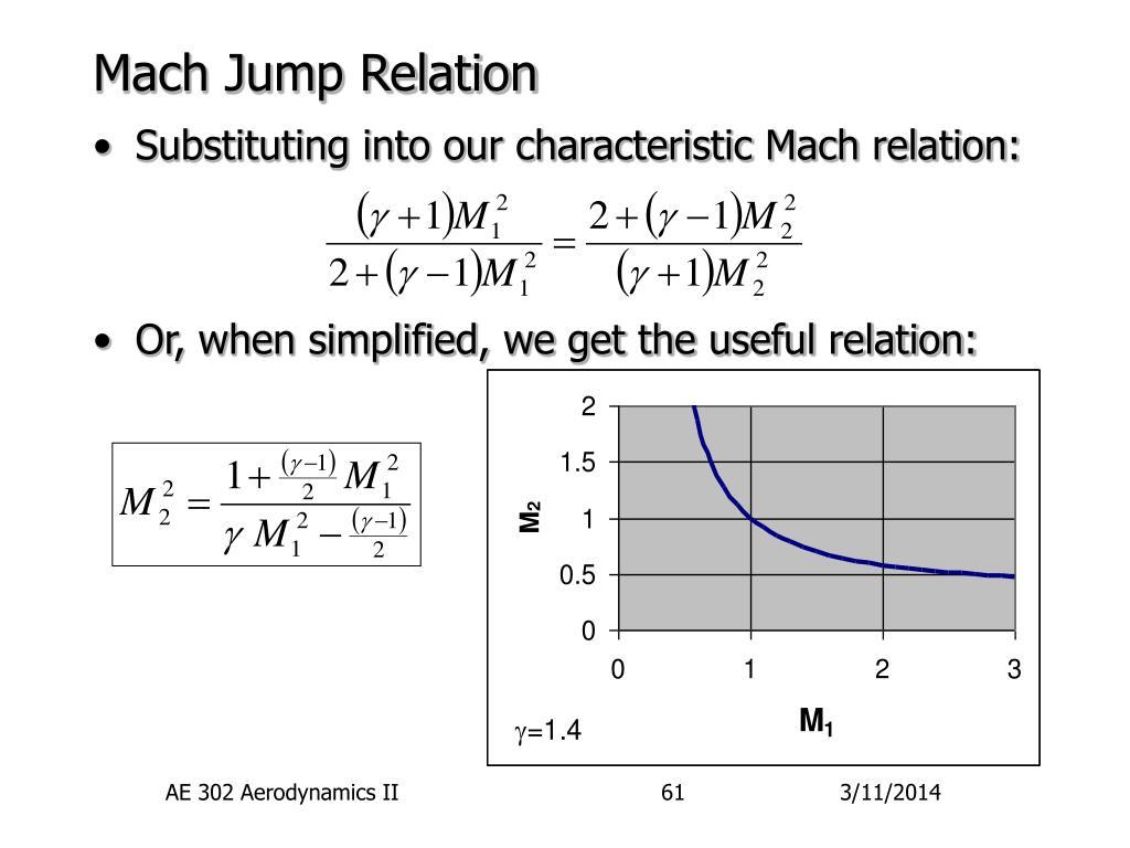 Mach Jump Relation