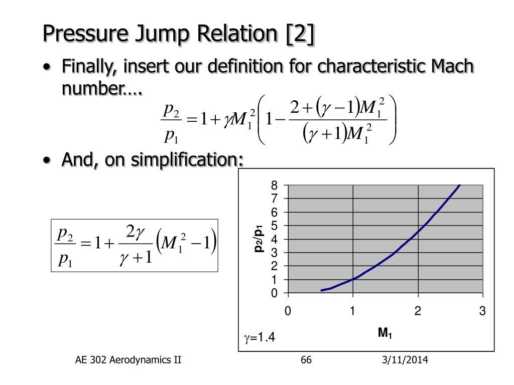 Pressure Jump Relation [2]