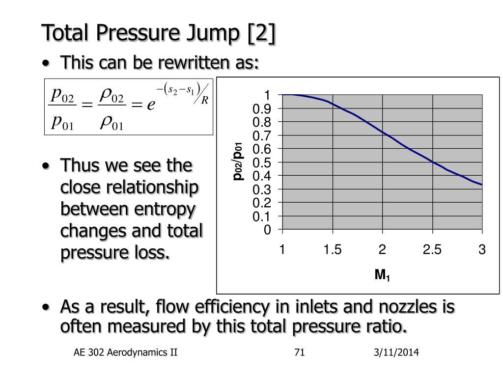 Total Pressure Jump [2]