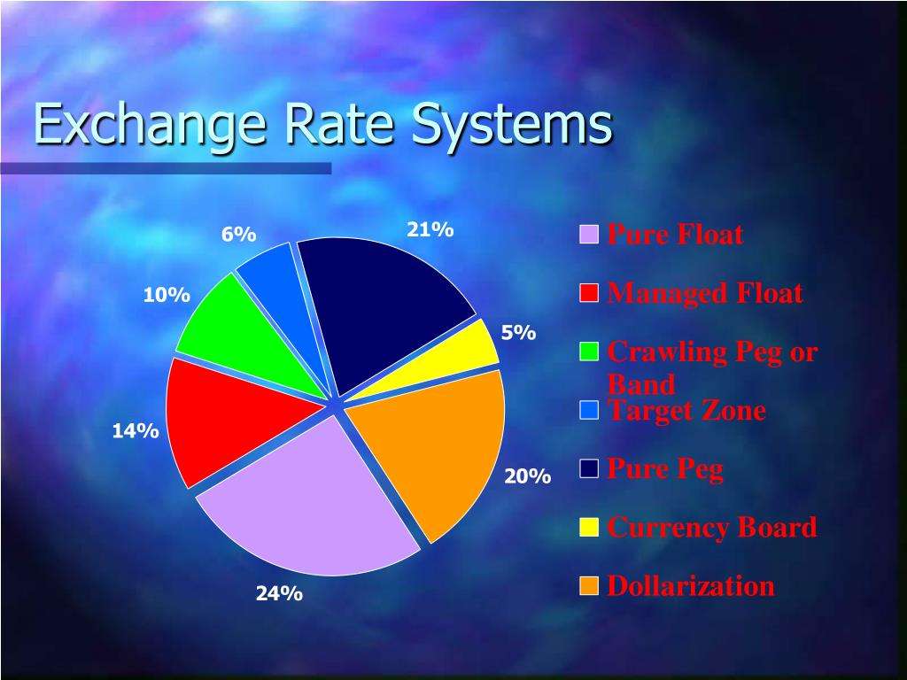 Exchange Rate Systems