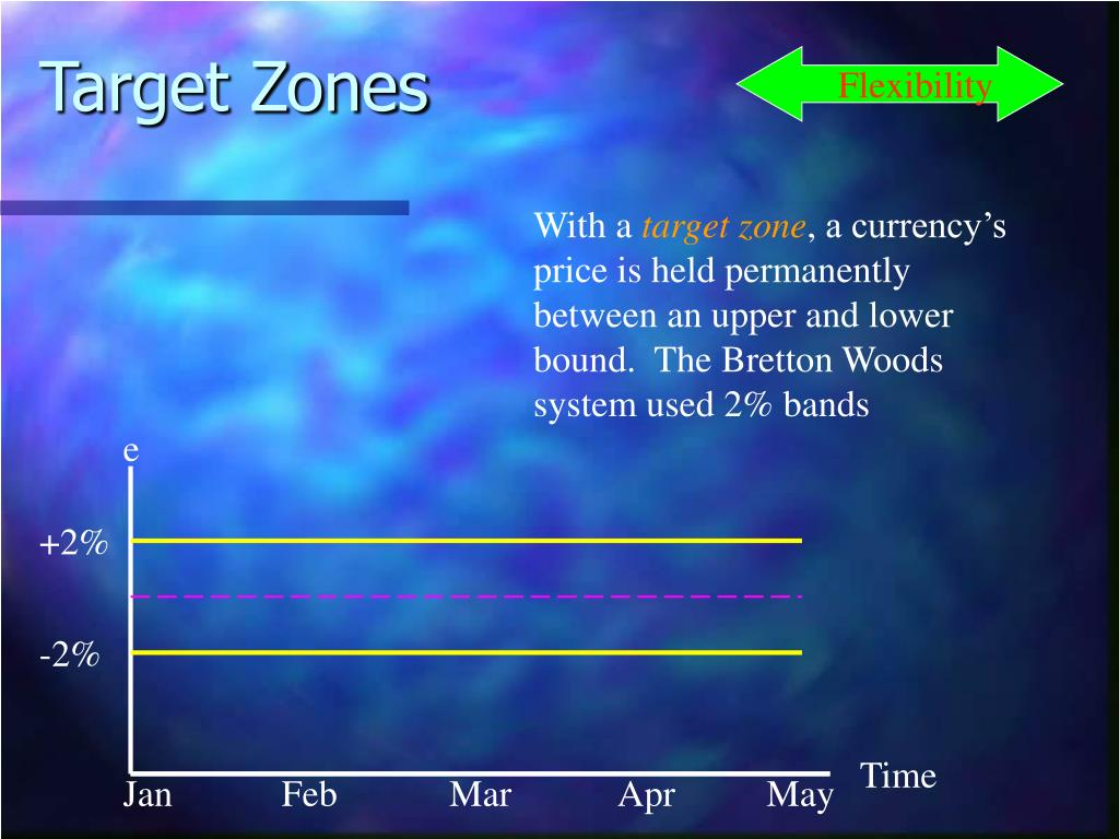 Target Zones
