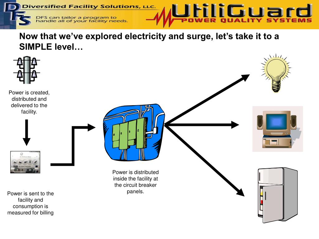 Now that we've explored electricity and surge, let's take it to a SIMPLE level…