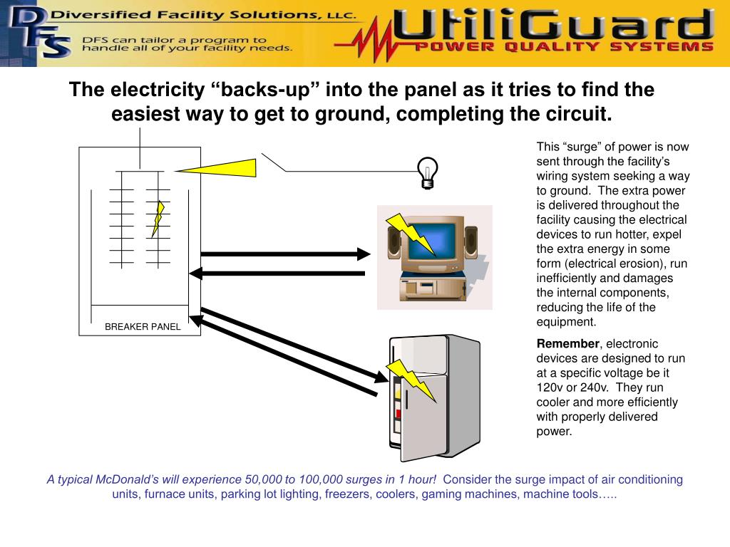 """The electricity """"backs-up"""" into the panel as it tries to find the easiest way to get to ground, completing the circuit."""