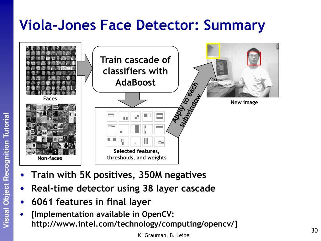 Viola-Jones Face Detector: Summary