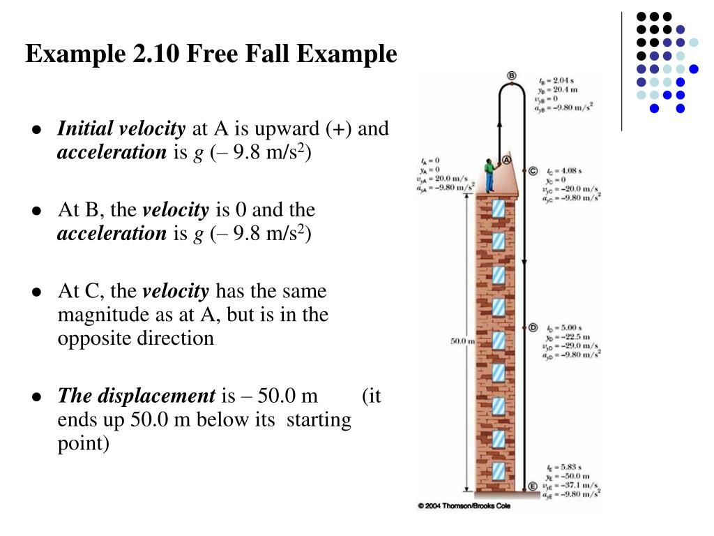 Example 2.10 Free Fall Example