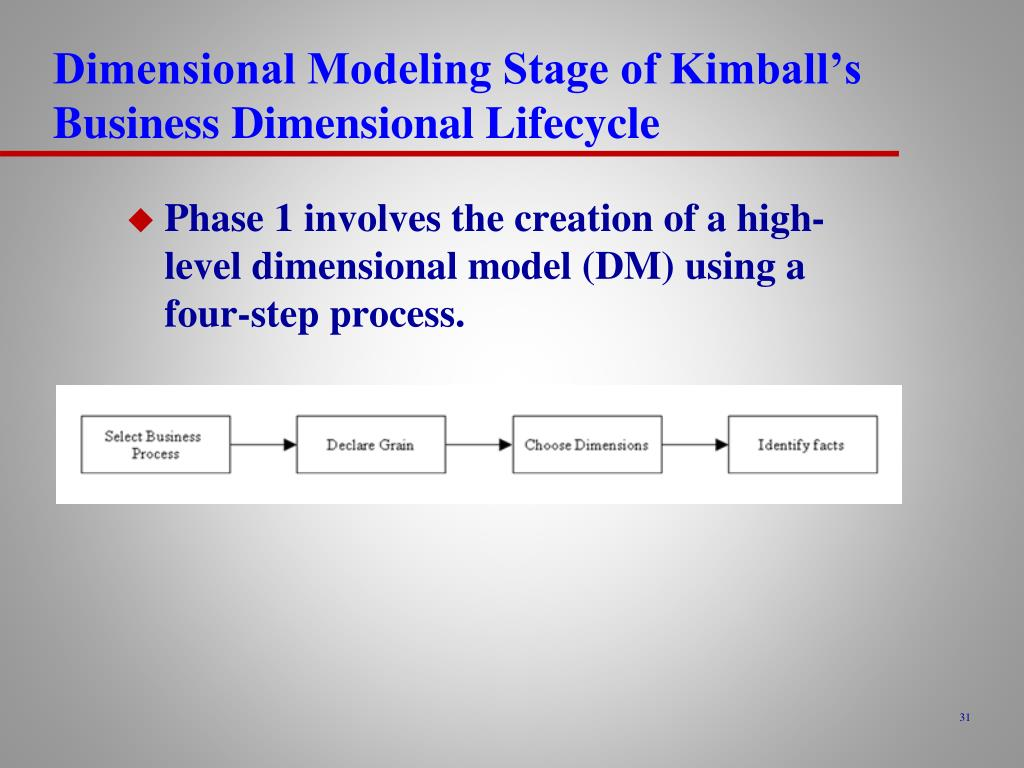 Dimensional Modeling Stage of Kimball's