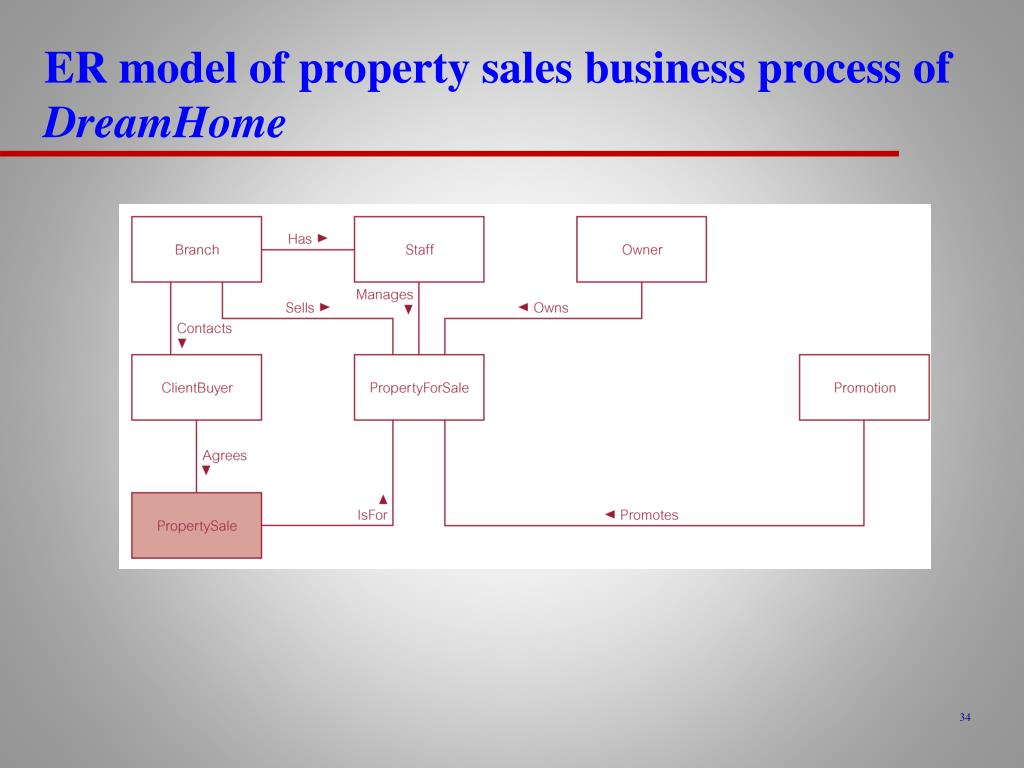 ER model of property sales business process of