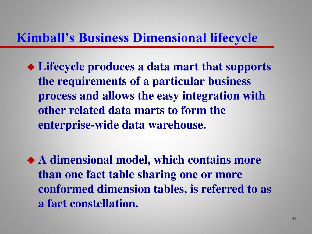 Kimball's Business Dimensional lifecycle